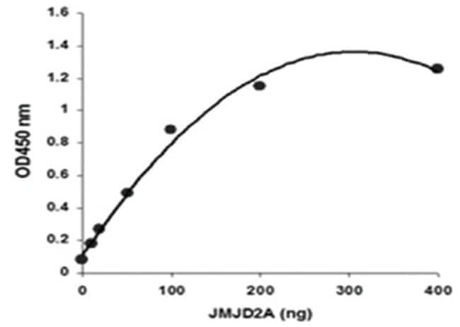 Abnova JMJD2 Demethylase Activity/Inhibition Assay Kit (Colorimetric) 1