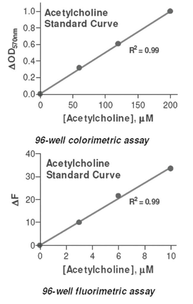 Abnova Acetylcholine Assay Kit 1 Kit:Life Sciences