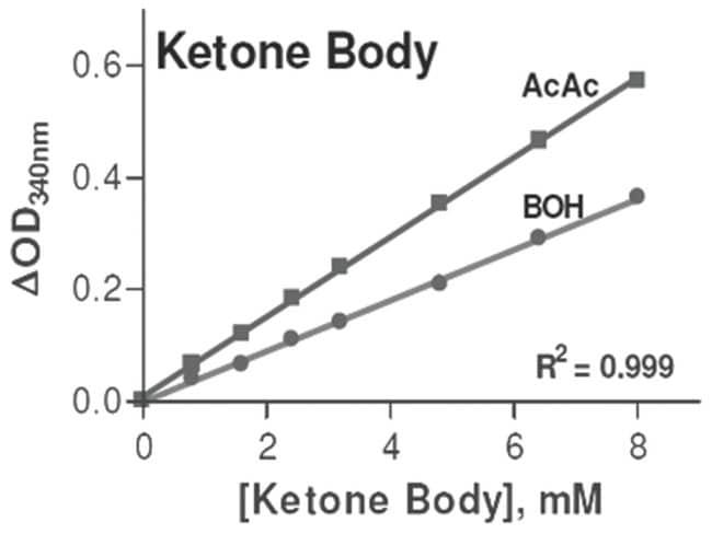 Abnova Ketone Body Assay Kit 1 Kit:Life Sciences