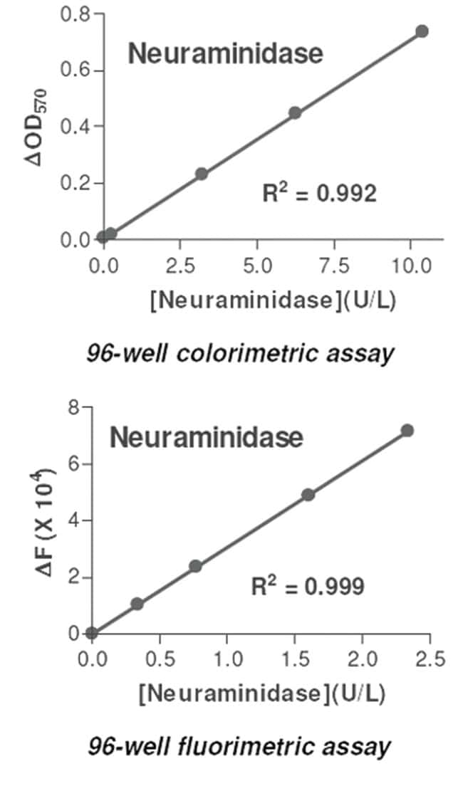 Abnova Neuraminidase Assay Kit 1 Kit:Life Sciences