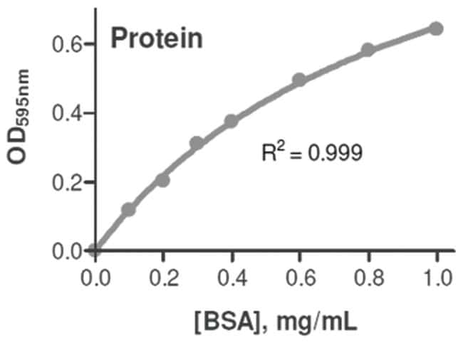 Abnova Protein Assay Kit 1 Kit:Life Sciences