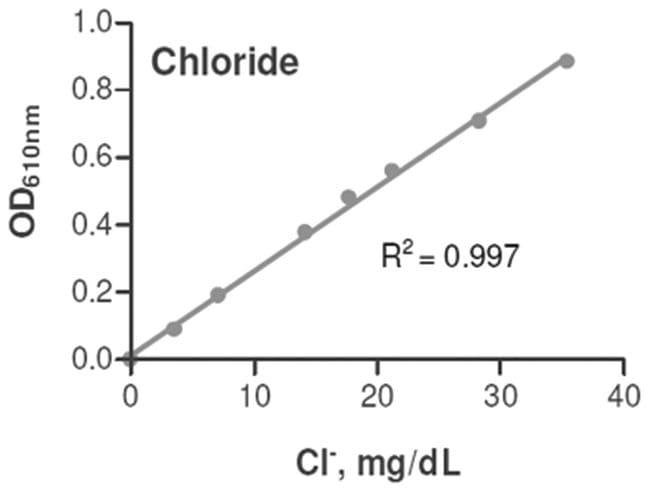Abnova Chloride Assay Kit 1 Kit:Life Sciences
