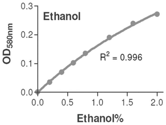 Abnova Ethanol Assay Kit 1 Kit:Life Sciences