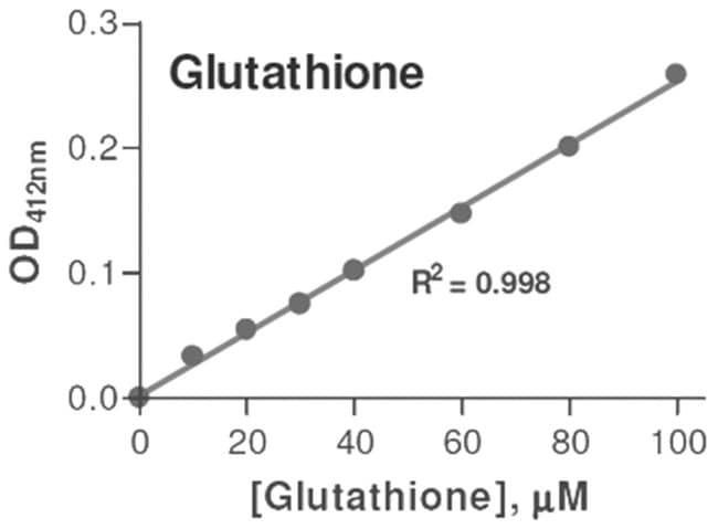 Abnova Glutathione Assay Kit 1 Kit:Life Sciences