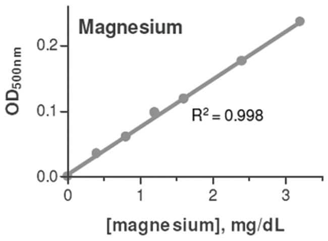 Abnova Magnesium Assay Kit 1 Kit:Life Sciences