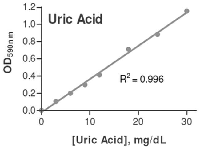 Abnova Uric Acid Assay Kit 1 Kit:Life Sciences