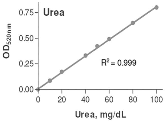 Abnova Urea Assay Kit  1 Kit:Life Sciences