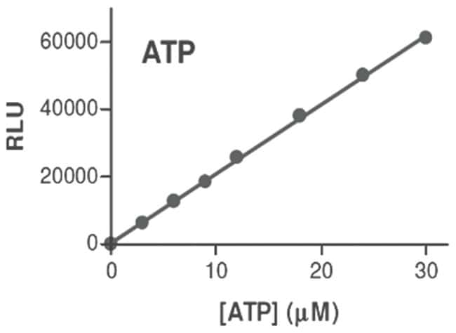 Abnova ATP Assay Kit 1 Kit:Life Sciences