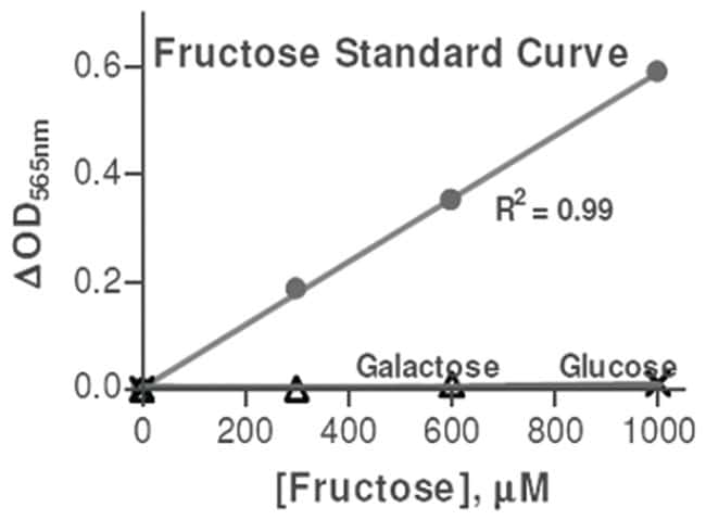Abnova Fructose Assay Kit 1 Kit:Life Sciences