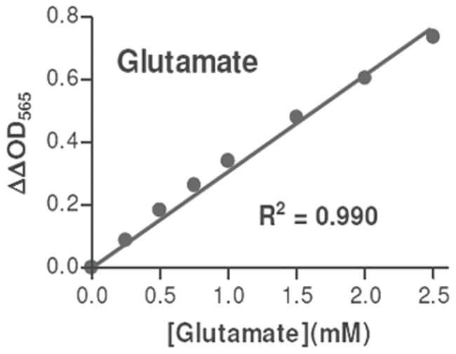 Abnova Glutamate Assay Kit 1 Kit:Life Sciences