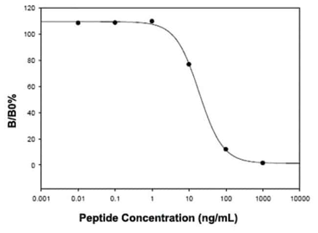 Abnova Inhibin B (Human/Mouse/Rat) ELISA Kit Inhibin B (Human/Mouse/Rat)