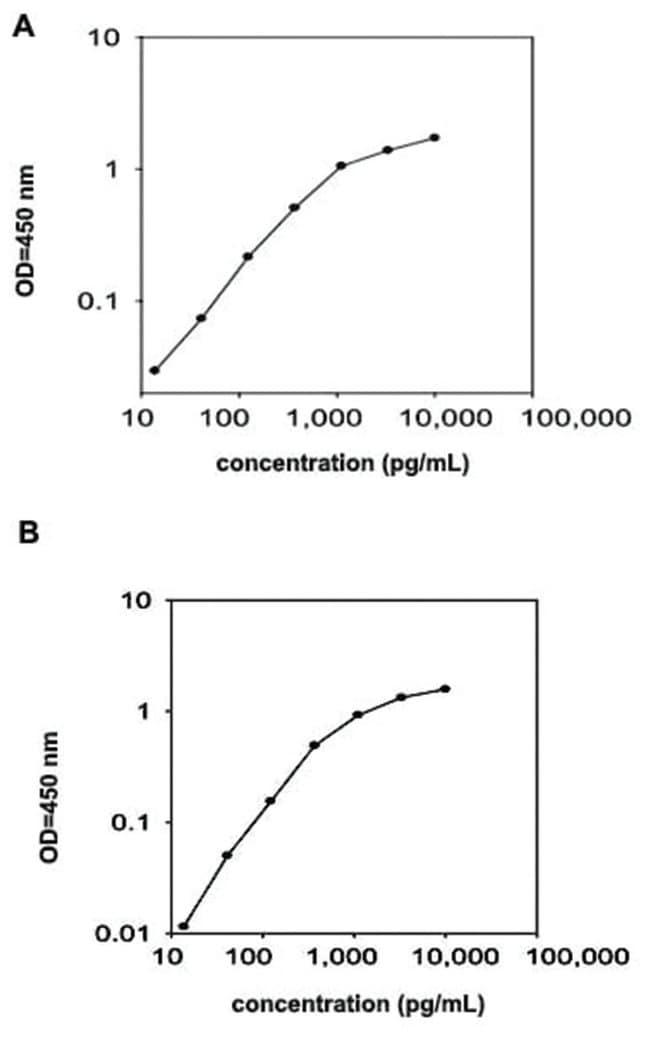Abnova COL18A1 (Human) ELISA Kit Suitable sample: Cell Culture Supernatant,