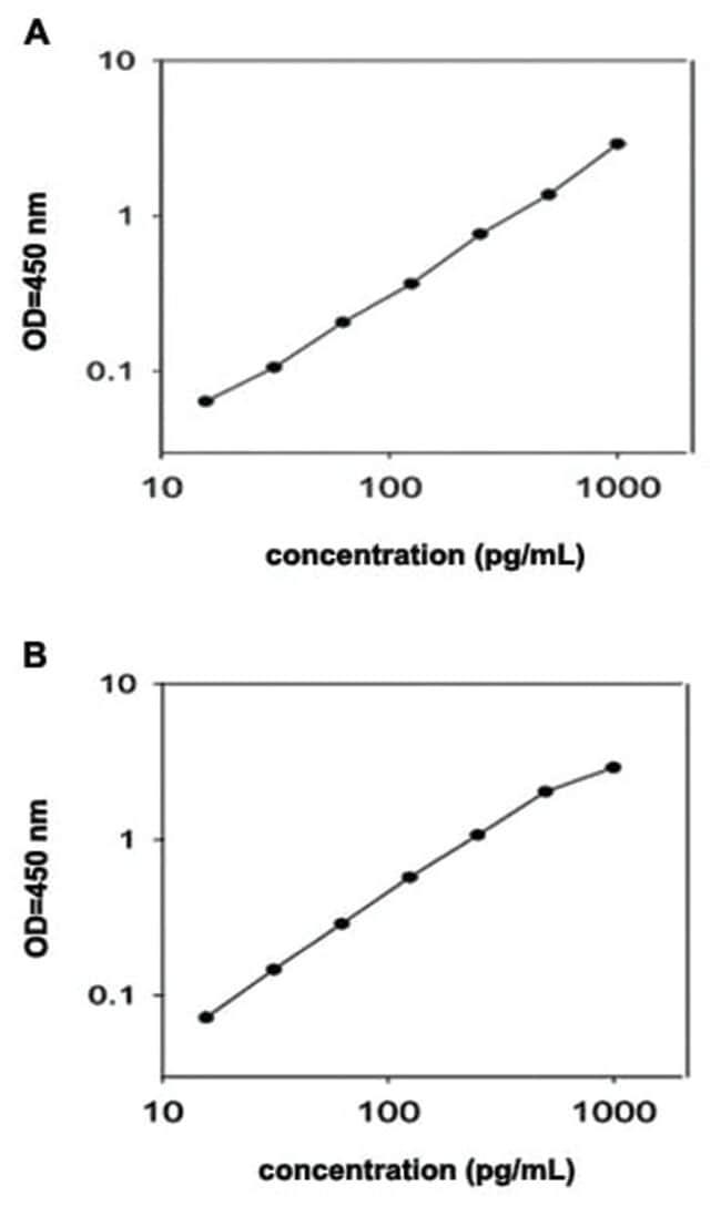 Abnova™IL17A (Human) ELISA Kit Biotin-conjugated Abnova™IL17A (Human) ELISA Kit