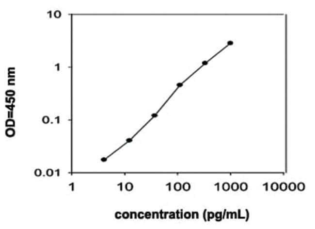 Abnova Ccl3 (Mouse) ELISA Kit Biotin-conjugated:Life Sciences