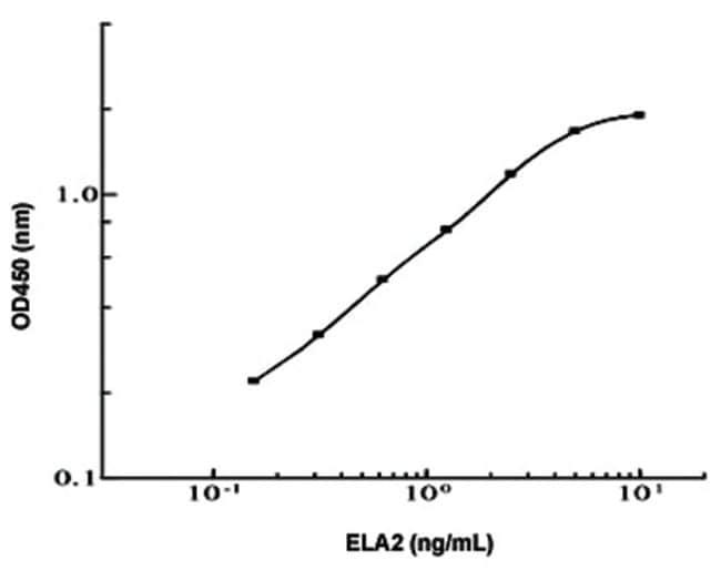 Abnova ELA2 (Human) ELISA Kit ELA2 (Human) ELISA Kit:Life Sciences