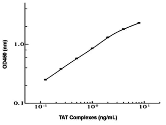 Abnova TAT Complexes (Mouse) ELISA Kit TAT Complexes (Mouse) ELISA Kit:Life