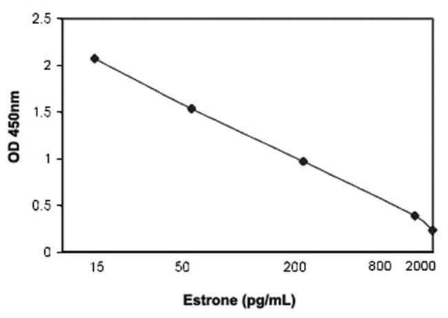 Abnova Estrone ELISA Kit Suitable sample: Serum:Life Sciences