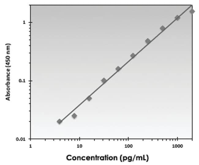 Abnova™TSLP (Human) ELISA Kit Biotin-Conjugated Abnova™TSLP (Human) ELISA Kit