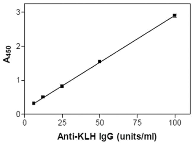 AbnovaKLH IgG (Mouse) ELISA Kit HRP-Conjugated:Protein Analysis Reagents