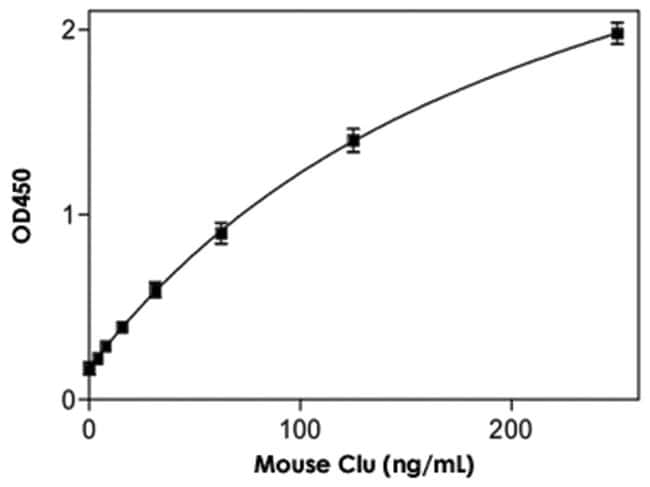 Abnova™Clu (Mouse) ELISA Kit CLU (Mouse) ELISA Kit Abnova™Clu (Mouse) ELISA Kit