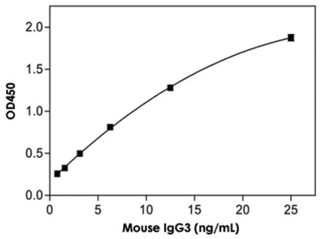 Abnova IgG3 (Mouse) ELISA Kit IgG3 (Mouse) ELISA Kit:Life Sciences