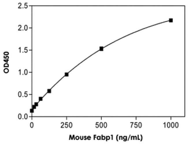 Abnova™Fabp1 (Mouse) ELISA Kit Suitable sample: serum Abnova™Fabp1 (Mouse) ELISA Kit