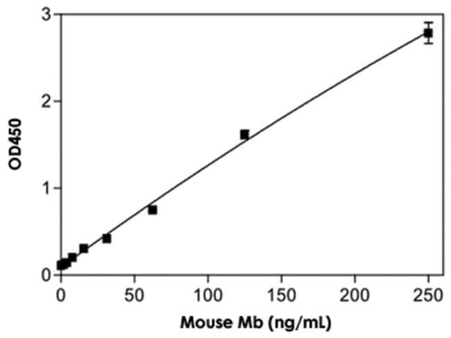 Abnova Mb (Mouse) ELISA Kit Sample volume: 100uL:Life Sciences