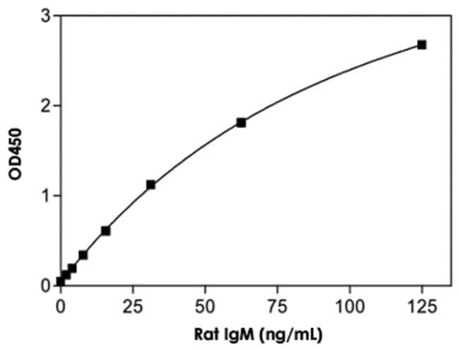Abnova IgM (Rat) ELISA Kit IgM (Rat) ELISA Kit:Life Sciences