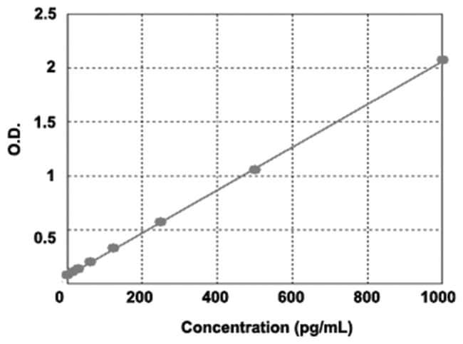 Abnova™ICAM1 (Human) ELISA Kit Biotin-Conjugated Abnova™ICAM1 (Human) ELISA Kit