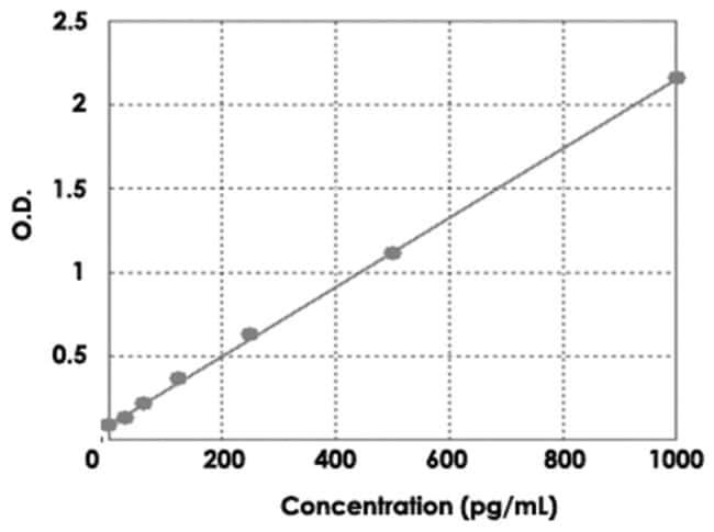 Abnova™CCL8 (Human) ELISA Kit Suitable sample: Cell Culture Supernatant, Plasma, Serum, Tissue Sample, Urine Abnova™CCL8 (Human) ELISA Kit