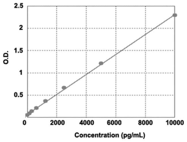 Abnova FLT1 (Human) ELISA Kit Biotin; Calibration range: 31.2 to 2000pg/mL:Life