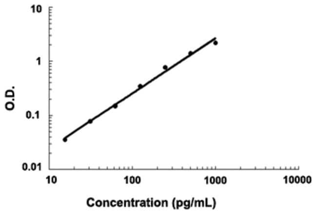 Abnova™CXCL1 (Human) ELISA Kit in vitro enzyme linked assay Abnova™CXCL1 (Human) ELISA Kit