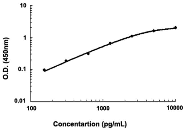 Abnova™COL18A1 (Human) ELISA Kit Suitable Sample: Cell Culture Supernate, Human Milk, Plasma (EDTA, Heparin), Serum Abnova™COL18A1 (Human) ELISA Kit
