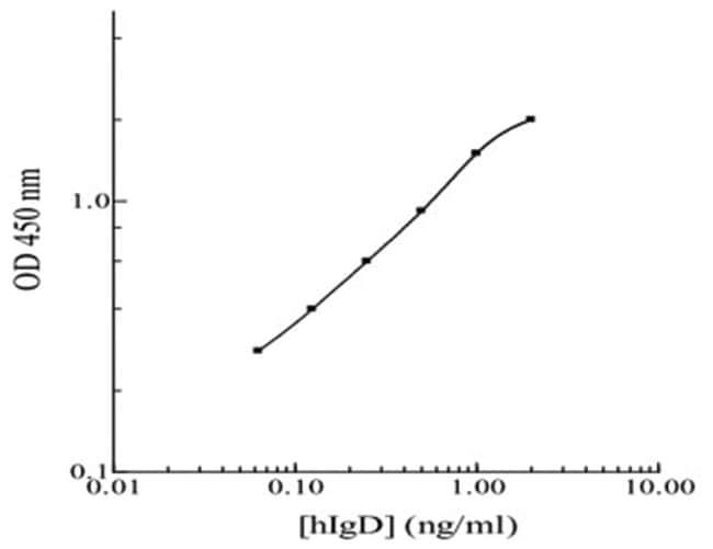 Abnova™IgD (Human) ELISA Kit Biotin-conjugated Abnova™IgD (Human) ELISA Kit