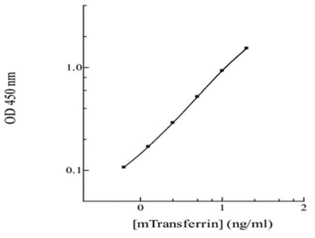 Abnova Trf (Mouse) ELISA Kit HRP conjugated:Life Sciences