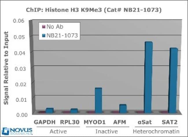 Novus Biologicalsalpha Satellite Repeat Primer 0.5mL:PCR Equipment and