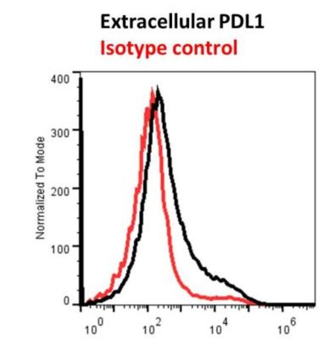 anti-B7-H1/PD-L1/CD274, DyLight 488, Clone: MIH5, Novus Biologicals 100
