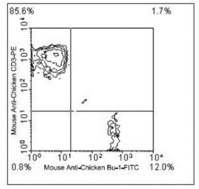 Bu1 Mouse anti-Human, Chicken, FITC, Clone: AV20, Novus Biologicals 0.25mg;