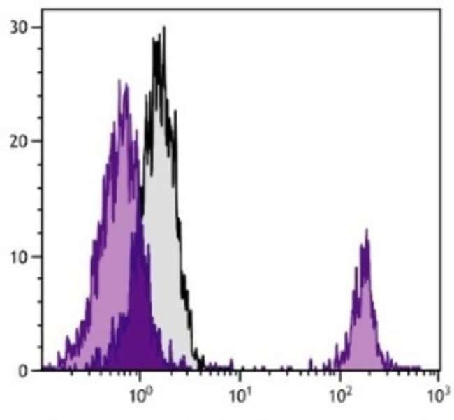 anti-Bu-1b, Clone: 5-11G2, Novus Biologicals 0.5mg; Unlabeled:Life Sciences