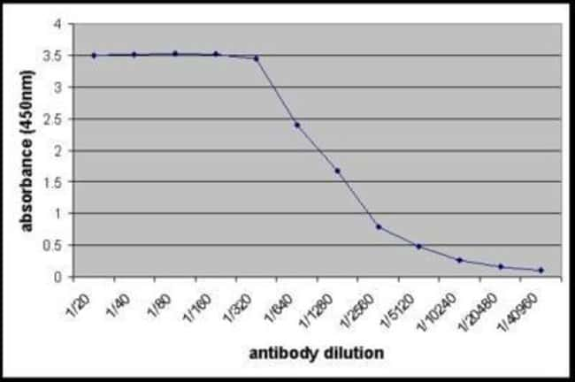 anti-Cathepsin B, FITC, Polyclonal, Novus Biologicals 0.5mL; FITC