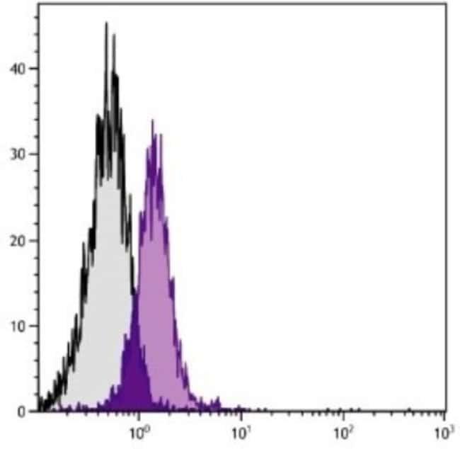 anti-CD28, Clone: PV-1, Novus Biologicals 0.5mg; Unlabeled:Life Sciences