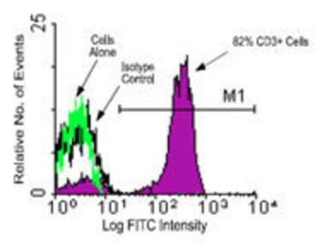 anti-CD3 epsilon, Clone: PPT3, Novus Biologicals 0.5mg; Unlabeled:Life