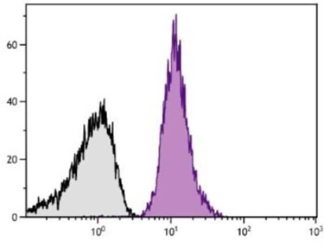 anti-CD42b/GPIb alpha, FITC, Clone: MM2/174, Novus Biologicals 1mL; FITC:Life