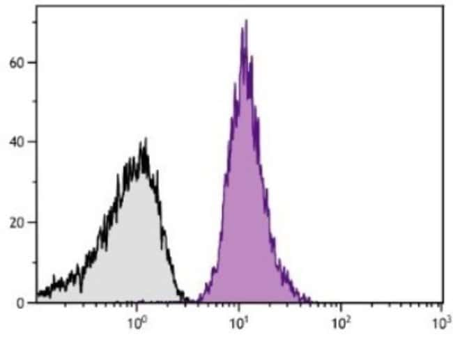 anti-CD42b/GPIb alpha, PE, Clone: MM2/174, Novus Biologicals 1mL; PE:Life