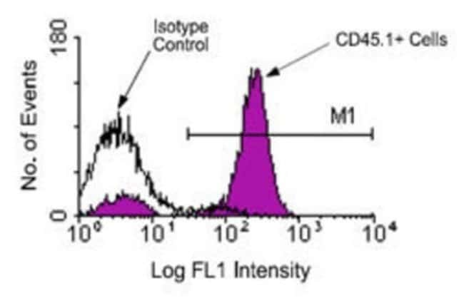 anti-CD45.1, FITC, Clone: A20, Novus Biologicals 0.25mg; FITC:Life Sciences