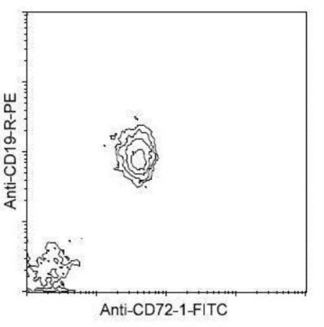 anti-CD72.1, FITC, Clone: 10-1.D.2, Novus Biologicals 0.25mg; FITC:Life