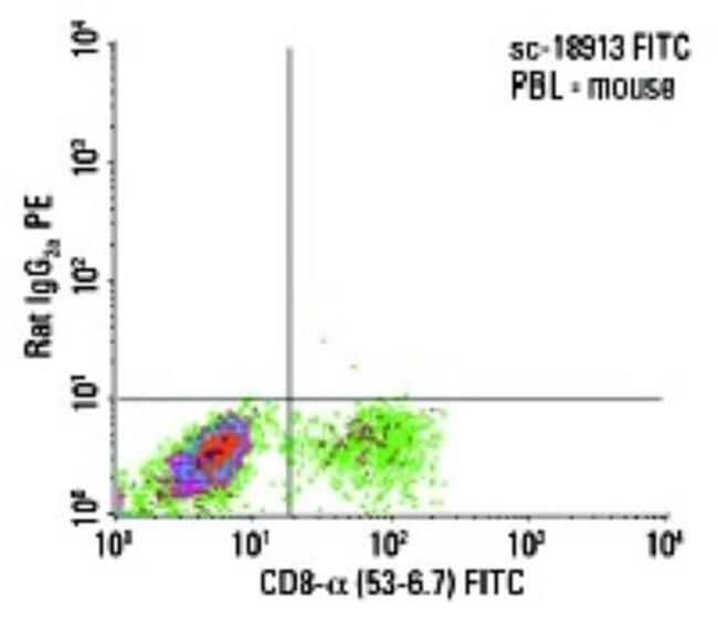 CD8 Rat anti-Mouse, Rat, Clone: 53-6.7, Novus Biologicals 0.5mg; Unlabeled:Life