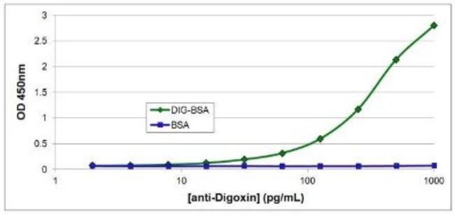 anti-Digoxin, Clone: 38G12, Novus Biologicals 0.1mg; Unlabeled:Life Sciences