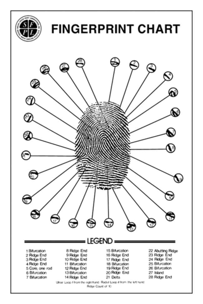 Fingerprinting Supplies