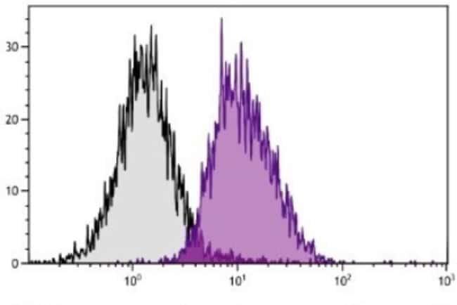 anti-H-2Dk, Clone: 15-5-5S, Novus Biologicals 0.5mg; Unlabeled:Life Sciences